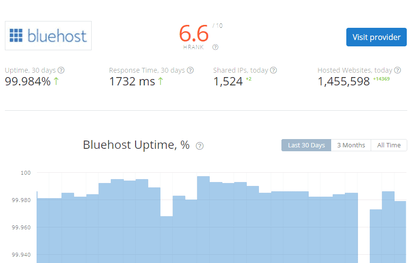 HRank, Bluehost is ranking in the #62 position